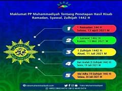 MAKLUMAT PP MUHAMMADIYAH